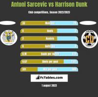 Antoni Sarcevic vs Harrison Dunk h2h player stats