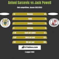 Antoni Sarcevic vs Jack Powell h2h player stats