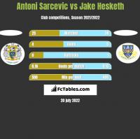 Antoni Sarcevic vs Jake Hesketh h2h player stats