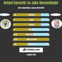 Antoni Sarcevic vs Jake Hessenthaler h2h player stats