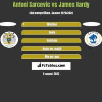 Antoni Sarcevic vs James Hardy h2h player stats