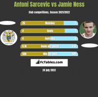 Antoni Sarcevic vs Jamie Ness h2h player stats