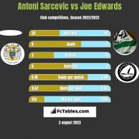 Antoni Sarcevic vs Joe Edwards h2h player stats