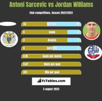 Antoni Sarcevic vs Jordan Williams h2h player stats