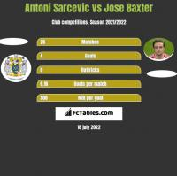 Antoni Sarcevic vs Jose Baxter h2h player stats