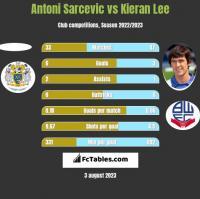 Antoni Sarcevic vs Kieran Lee h2h player stats