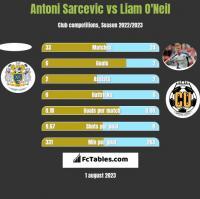 Antoni Sarcevic vs Liam O'Neil h2h player stats