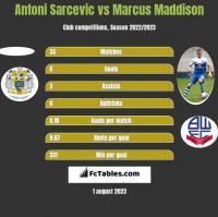 Antoni Sarcevic vs Marcus Maddison h2h player stats