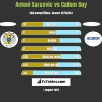 Antoni Sarcevic vs Callum Guy h2h player stats