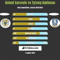 Antoni Sarcevic vs Tyreeq Bakinson h2h player stats