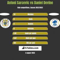 Antoni Sarcevic vs Daniel Devine h2h player stats