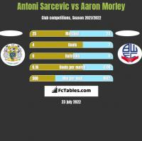 Antoni Sarcevic vs Aaron Morley h2h player stats