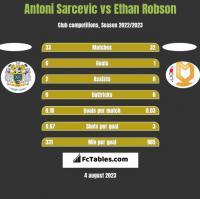 Antoni Sarcevic vs Ethan Robson h2h player stats
