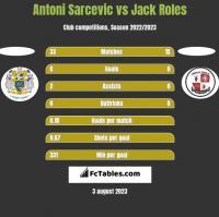 Antoni Sarcevic vs Jack Roles h2h player stats