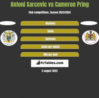 Antoni Sarcevic vs Cameron Pring h2h player stats