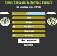 Antoni Sarcevic vs Dominic Bernard h2h player stats