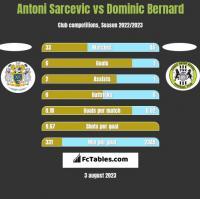 Antoni Sarcevic vs Dominic Bernard h2h player stats
