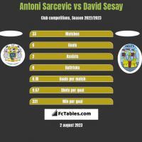 Antoni Sarcevic vs David Sesay h2h player stats