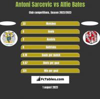 Antoni Sarcevic vs Alfie Bates h2h player stats