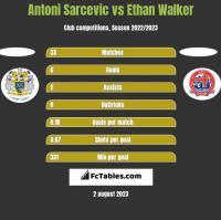 Antoni Sarcevic vs Ethan Walker h2h player stats