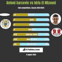 Antoni Sarcevic vs Idris El Mizouni h2h player stats