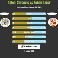 Antoni Sarcevic vs Ronan Darcy h2h player stats