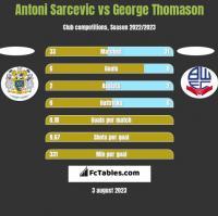 Antoni Sarcevic vs George Thomason h2h player stats