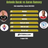 Antonin Barak vs Aaron Ramsey h2h player stats