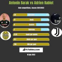 Antonin Barak vs Adrien Rabiot h2h player stats