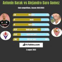 Antonin Barak vs Alejandro Daro Gomez h2h player stats