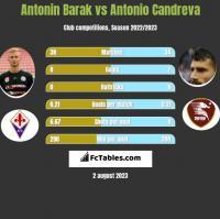 Antonin Barak vs Antonio Candreva h2h player stats