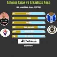 Antonin Barak vs Arkadiuzs Reca h2h player stats