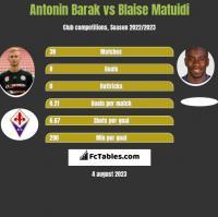 Antonin Barak vs Blaise Matuidi h2h player stats