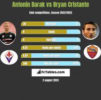 Antonin Barak vs Bryan Cristante h2h player stats