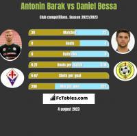 Antonin Barak vs Daniel Bessa h2h player stats