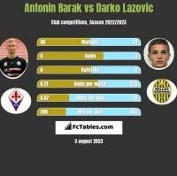 Antonin Barak vs Darko Lazovic h2h player stats