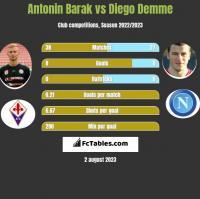 Antonin Barak vs Diego Demme h2h player stats