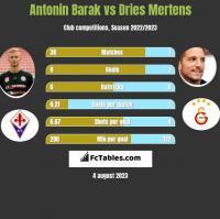 Antonin Barak vs Dries Mertens h2h player stats
