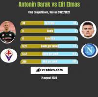 Antonin Barak vs Elif Elmas h2h player stats