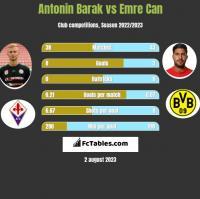Antonin Barak vs Emre Can h2h player stats