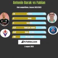 Antonin Barak vs Fabian h2h player stats