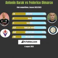 Antonin Barak vs Federico Dimarco h2h player stats