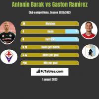 Antonin Barak vs Gaston Ramirez h2h player stats