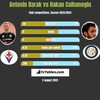 Antonin Barak vs Hakan Calhanoglu h2h player stats