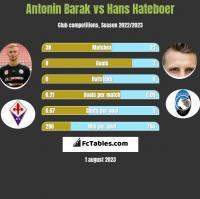 Antonin Barak vs Hans Hateboer h2h player stats