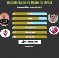 Antonin Barak vs Hidde ter Avest h2h player stats