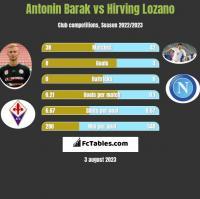 Antonin Barak vs Hirving Lozano h2h player stats