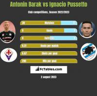 Antonin Barak vs Ignacio Pussetto h2h player stats