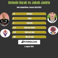 Antonin Barak vs Jakub Jankto h2h player stats