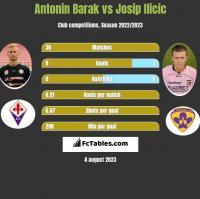 Antonin Barak vs Josip Ilicic h2h player stats